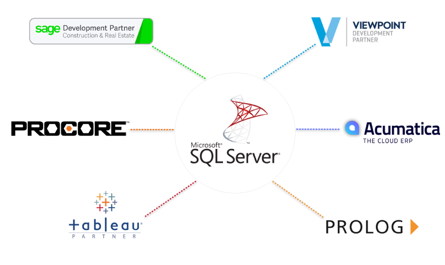 Anterra works with Acumatica, Procore, Prolog, Yardi, Sage 300 CRE, Viewpoint, and SQL Server